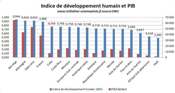 IDH et PIB Cuba graphique