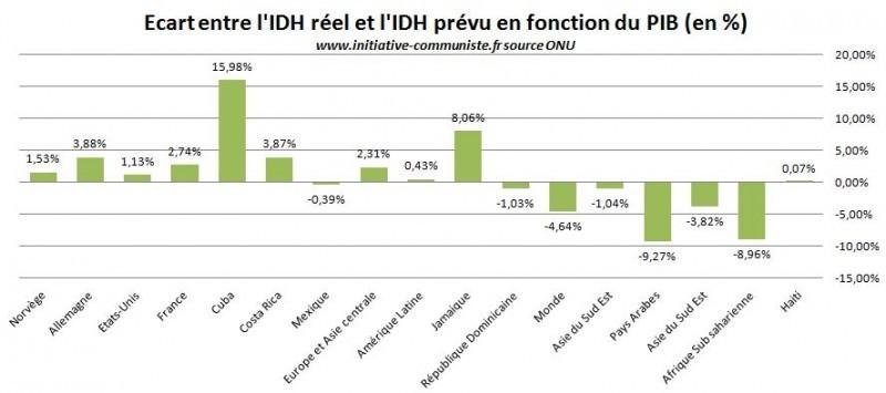 IDH prévue et IDH réel en fonction du PIB Cuba graphique