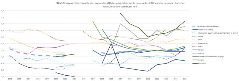 Inégalité de revenu en Europe
