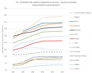 L'illusion de l'Europe sociale à travers le dumping salarial ! Regardons les chiffres ! #salaires #inégalité #inflation #euro