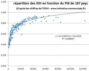répartition des IDH en fonction du PIB