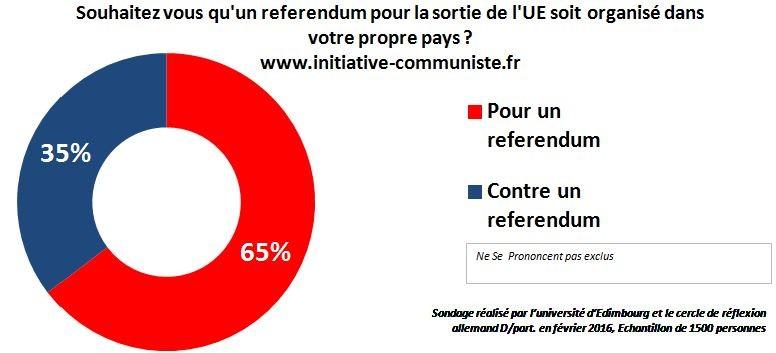 Sondage referendum pour la sortie de l'UE - pour un referendum