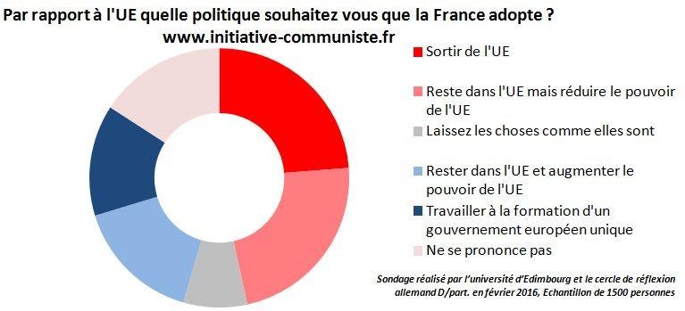 Sondage referendum pour la sortie de l'UE - sentiment vis à vis de l'UE - NSP