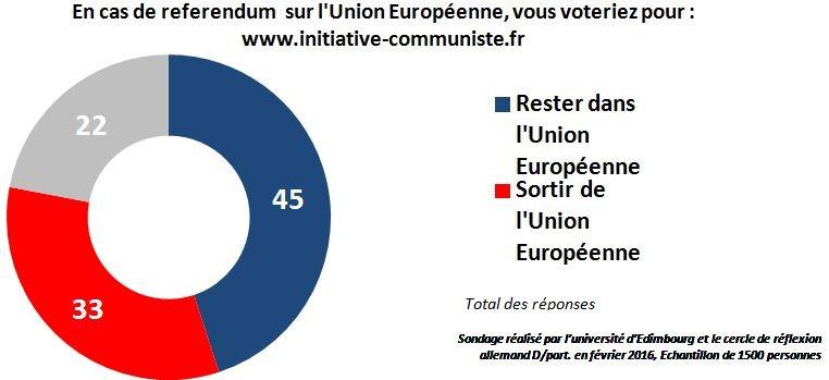 sondage pour ou contre la sortie de l'UE