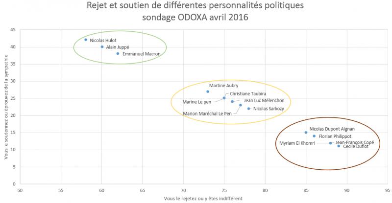 baromètre politique avril 2016 2