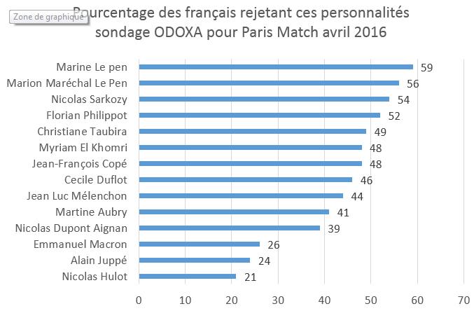 rejet FN sondage avril 2016