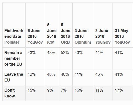 Brexit sondage juin 2016