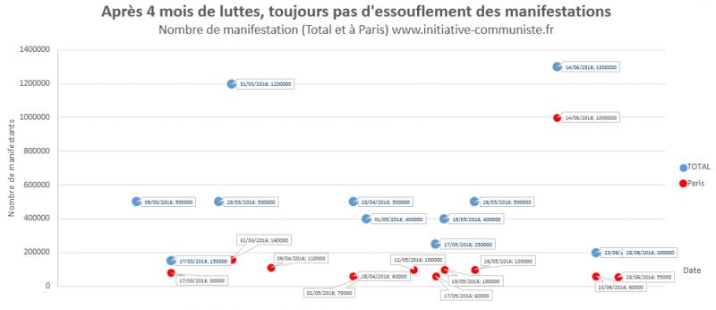 Loi Travail chiffres manifestations paris france