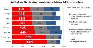 sondage PEw UE europe juin 2016