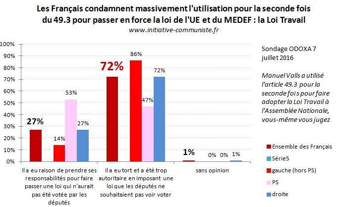 sondage 7-7-16 français condamnent le 49-3
