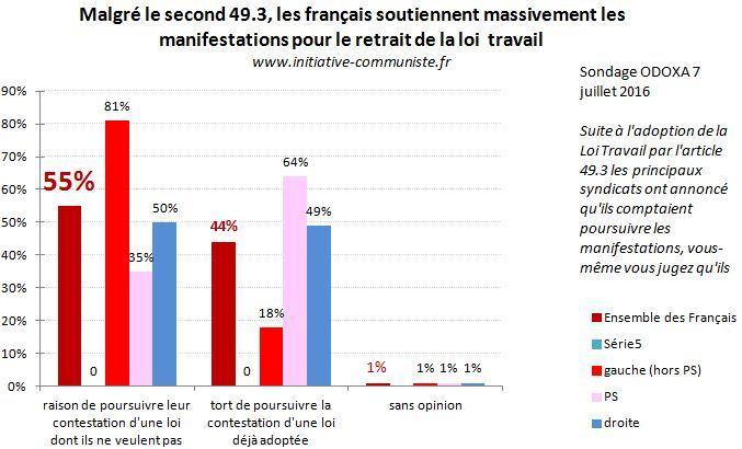 sondage 7-7-16 français soutiennent les manifestations
