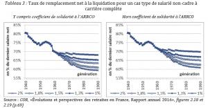 Baisse des retraites : effet des réformes des retraites imposées par l'UE MEDEF, la pauvreté frappe à nouveau les retraités.