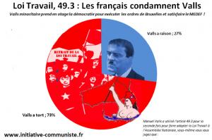 Les français soutiennent la poursuite des manifestations contre la Loi Travail et condamnent le second 49.3 #sondage