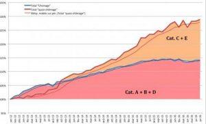 Résultat prévisible de la politique néolibérale de Hollande, Valls et El Khomri : Le chômage remonte, la pauvreté progresse, les dividendes explosent!