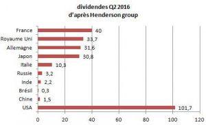 dividende Q2 2016
