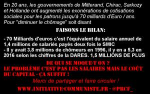 FN, LR et PS c'est l'augmentation du chômage : augmentation du temps de travail, milliards donnés aux multinationales !