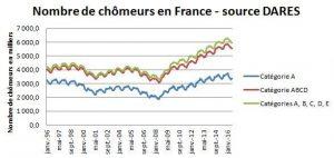 nombre-de-chomeurs-1996-2016
