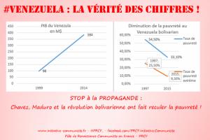 Croissance, pauvreté : Venezuela, contre la propagande, rétablir la vérité des chiffres