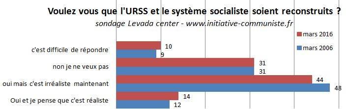 urss-sondage-mars-2016-fin-urss-reconstruit