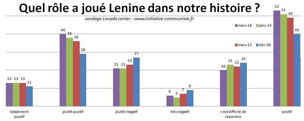 urss-sondage-mars-2016-lenine