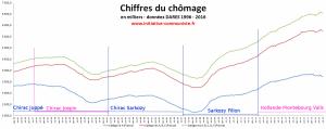 Vrais chiffres du chômage : Le bilan Sarko/Fillon &Hollande/Valls/Montebourg = 1 chômeur de plus toutes les deux minutes !