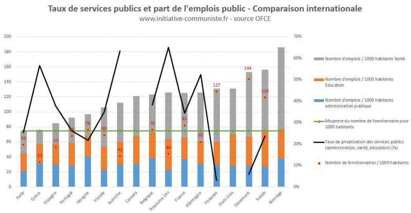 67b6590aa07 Le plus gros employeur public est l hôpital public (1.026 millions d agents  publics) suivi par le ministère de l Éducation Nationale (1