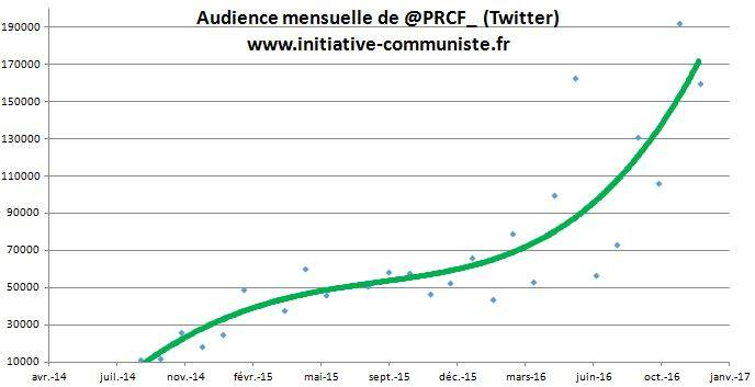 courbe-audience-twitter-prcf_