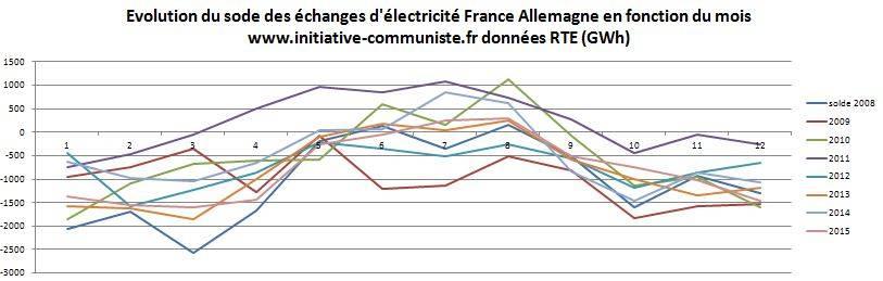 importation-electricite-allemagne-2008-2015