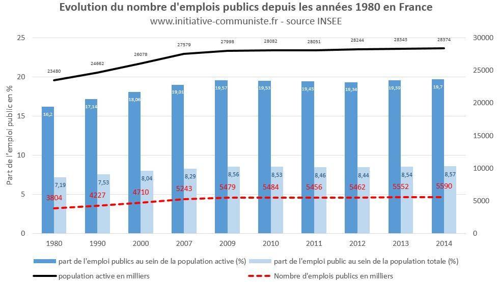 66a09923243 Non le nombre de fonctionnaires n a pas augmenté ! Oui la France a ...