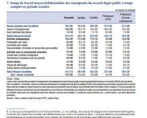 temps-de-travail-des-enseignants-2010-insee