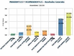 Présidentielle en Equateur : Lenin Moreno largement en tête pour poursuivre la construction du socialisme du XXIe siècle