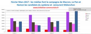 Mélenchon censuré : les médias font la campagne de Macron, Fillon Hamon & Le Pen ! #JLM2017 #leschiffres