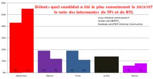 Débat TF1 : Mélenchon le plus convaincant défend les travailleurs face aux candidats de l'exploitation et de la haine !