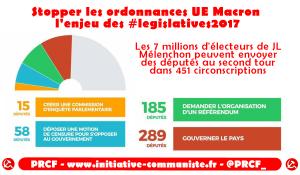 Stopper les ordonnances UE Macron l'enjeu des législatives #legislatives2017