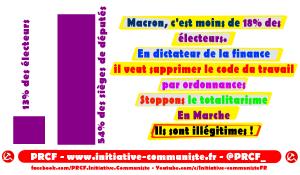 13% des électeurs, 53% des députés, pour liquider le Code du travail à coup d'ordonnances… le totalitarisme en Marche