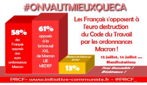 Les français massivement opposés aux ordonnances loi travail XXL. Mobilisation les 12 et 14 juillet