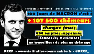 +100 000 chômeurs en 100 jours : Macron c'est la hausse du chômage !
