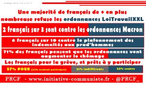 67% des français contre les ordonnances, 57% soutiennent les manifestations !