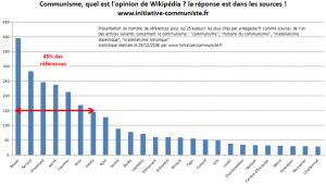 Neutre Wikipedia ? étude de cas du tropisme anticommuniste sur Wikipedia.fr #wikipedia