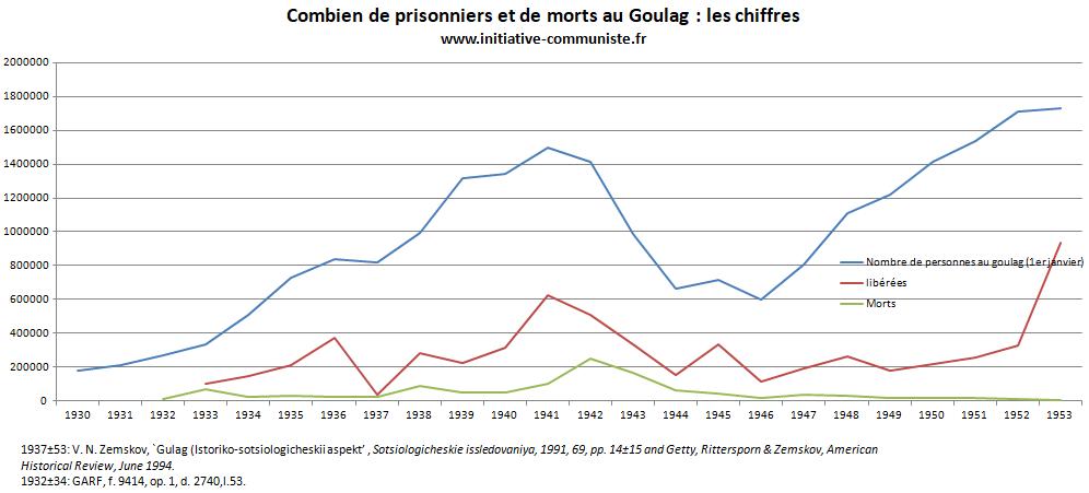 https://www.initiative-communiste.fr/wp-content/uploads/2017/11/chiffres-du-goulag.png