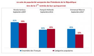Sondages : La colère contre la politique de Macron-UE-MEDEF ultra-majoritaire !