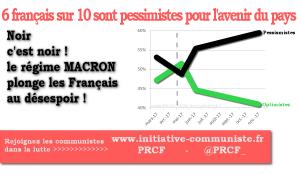 Noir c'est noir Macron c'est le désespoir ! les français de plus en plus pessimistes pour l'avenir !