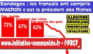 #sondage Pour 7 français sur 10 #Macron est le président des riches