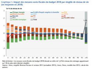 Pour les économistes de l'OFCE aussi Macron c'est le président des riches et de l'augmentation des impôts !