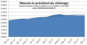 Bilan 2017 du nombre de chômeurs : avec Macron le chômage a augmenté !