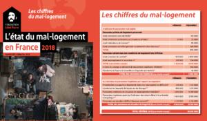 Logement : la politique anti-sociale de Macron MEDEF et ses fruits empoisonnés