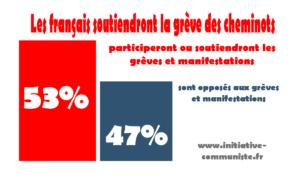 SNCF : une majorité de français soutiendra la grève des cheminots #sondage