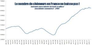 6 187 000  chômeurs : c'est ça le bilan du régime Macron #chiffresduchômage