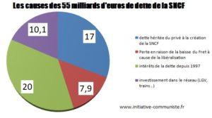 Hors de l'Euro et l'UE, la SNCF n'aurait pas de dette et ne serait pas privatisée : explications ! #jesoutienslagrevedescheminots