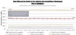 Macron diminue les droits et salaires des travailleurs, pas le chômage !
